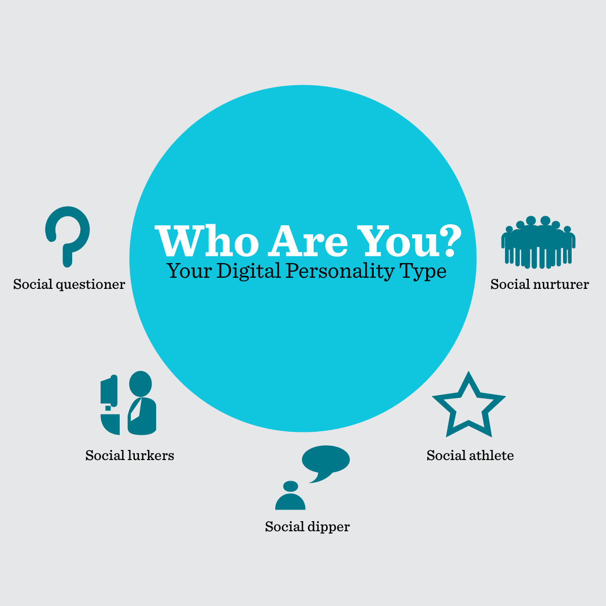 Five Digital Personality Types