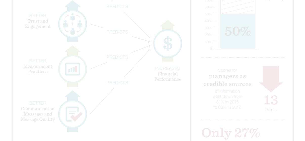 ROI Virtual Forum Replay – The 2017 ROI Communication Benchmark™ Report