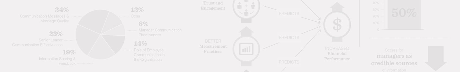 Now available – The 2017 ROI Communication Benchmark™ Report