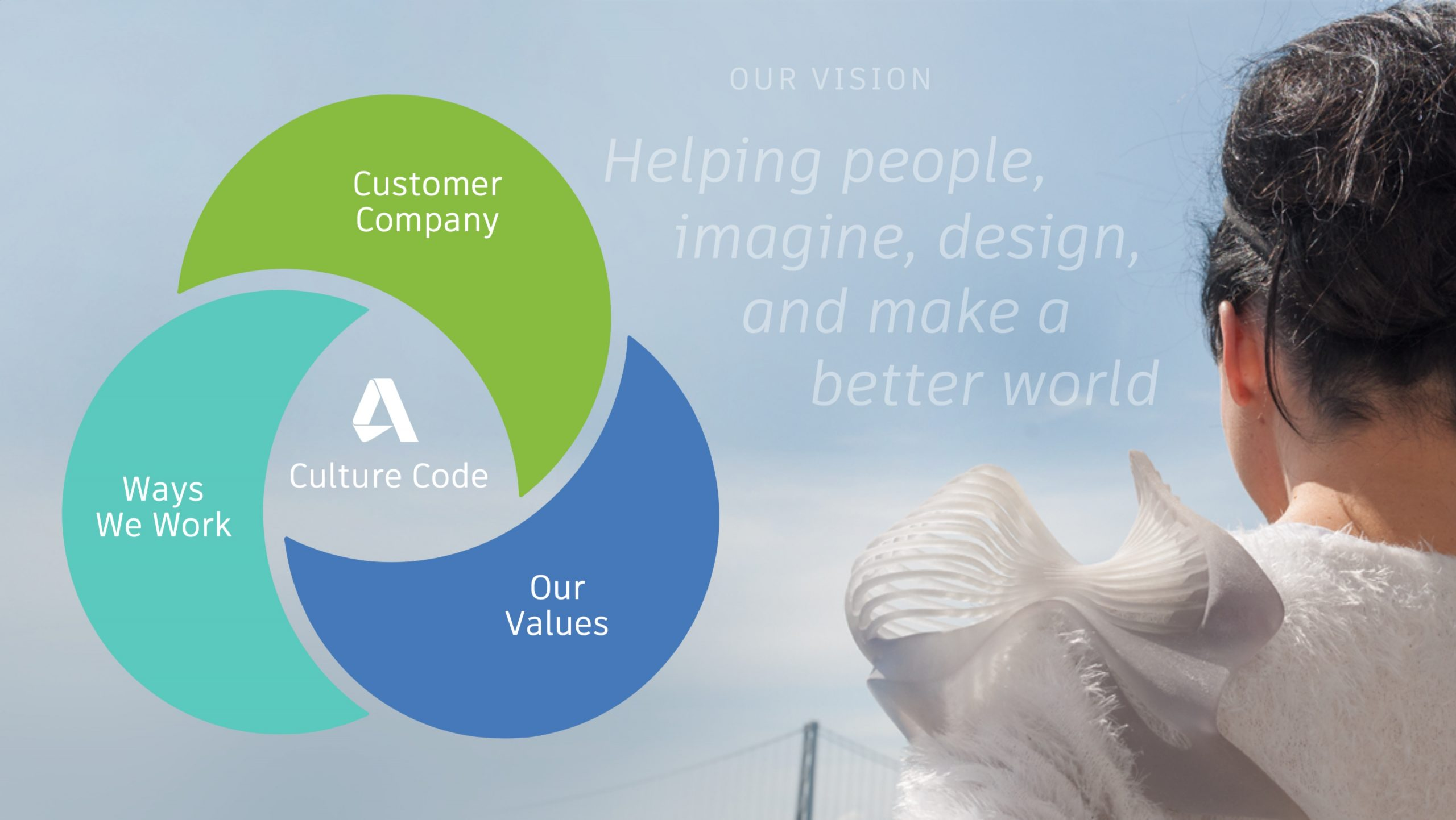 Communication Strategy and Execution for Autodesk