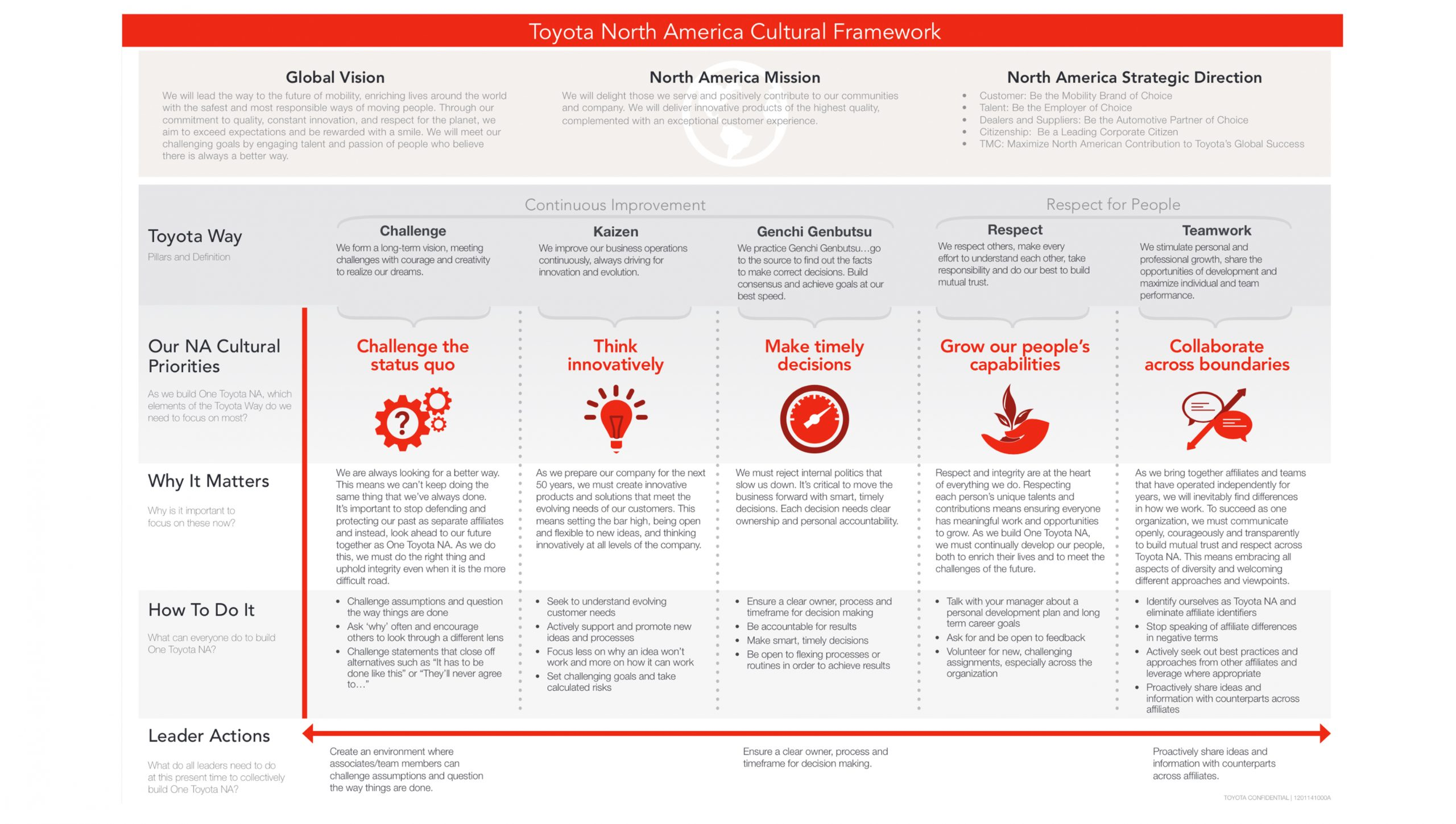 Change Management and Culture Transformation Framework