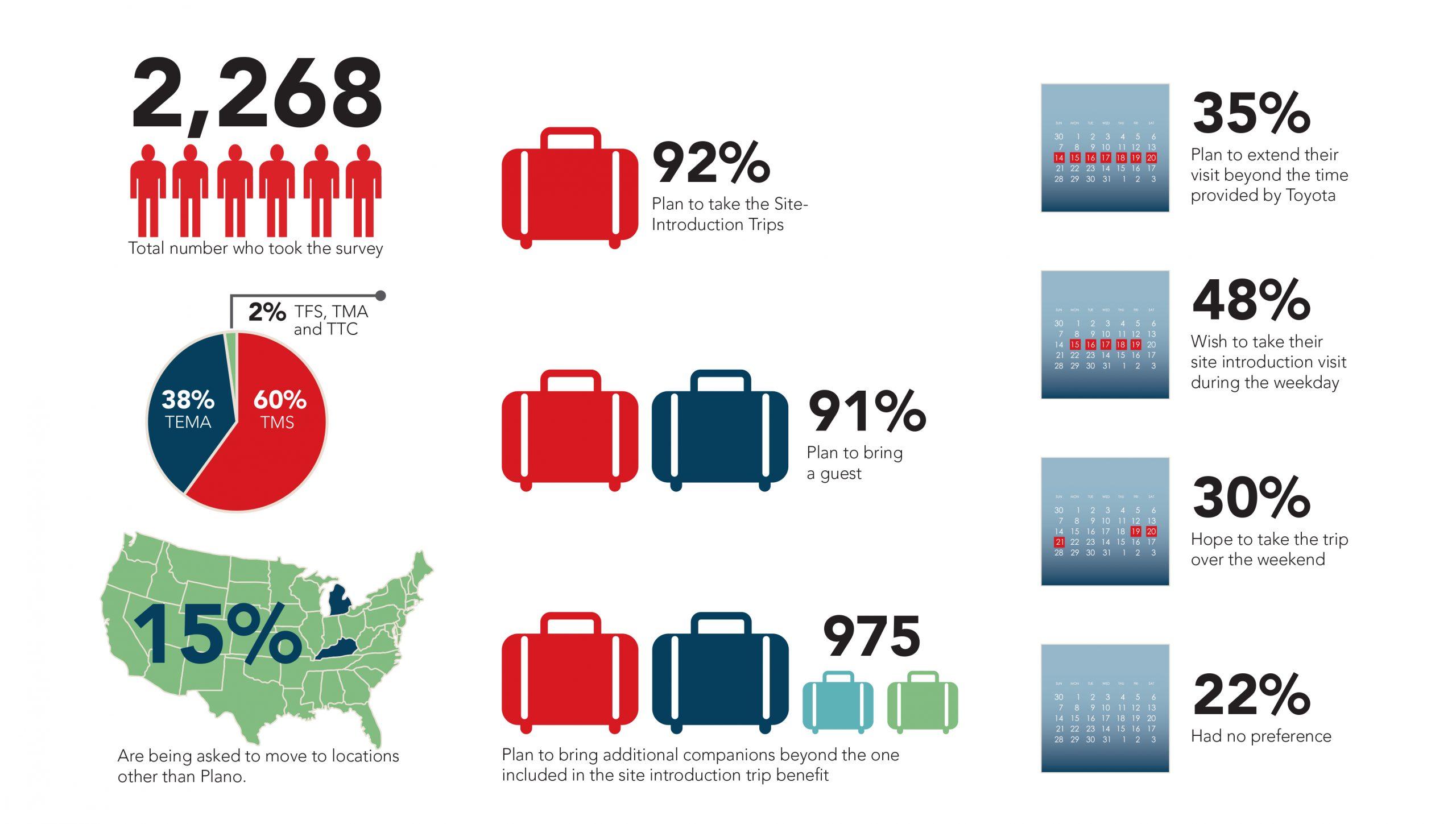 Toyota One Infographics